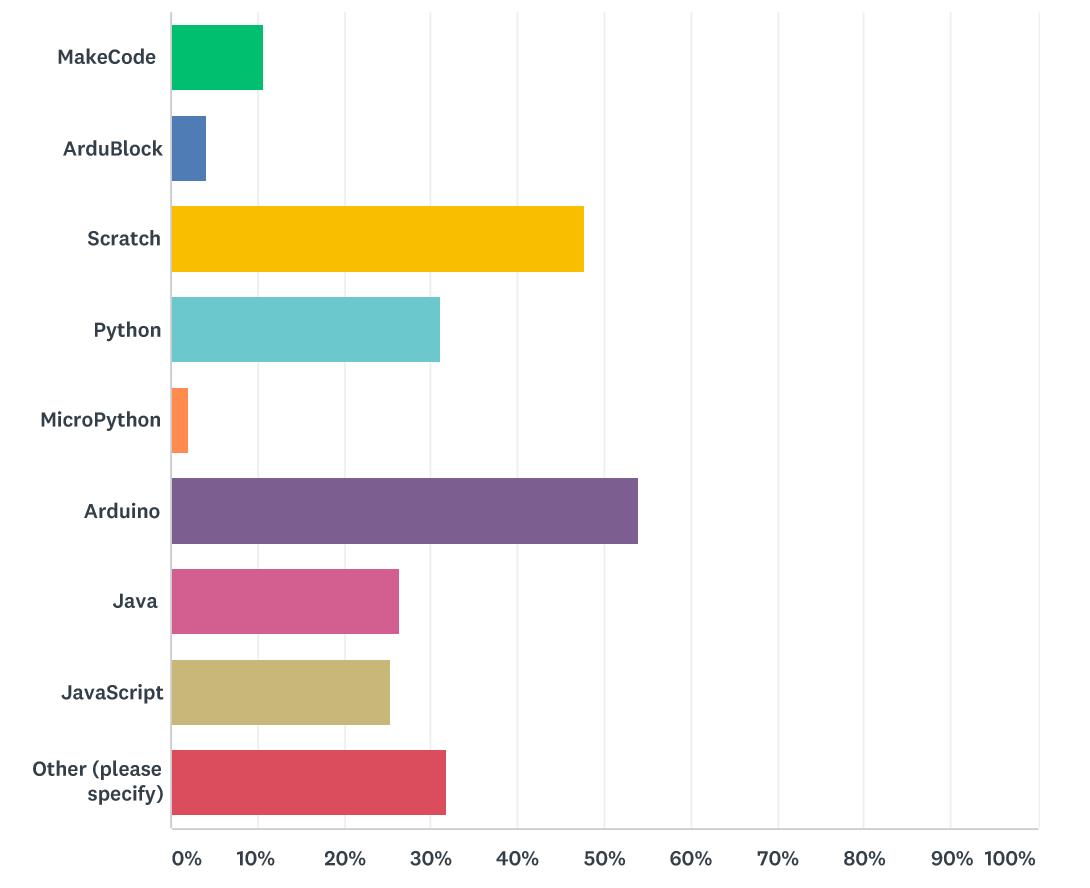Survey_Programming Languages