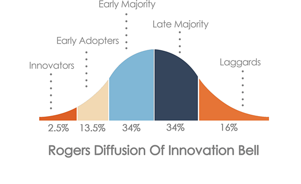 Roger's Diffusion of Innovation bell curve