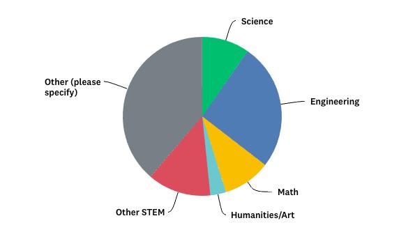 what do you teach pie chart