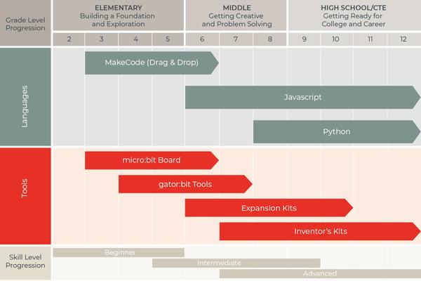 microbit-continuum