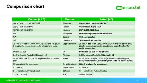 micro:bit v2 vs micro:bit 1.5 comparison chart